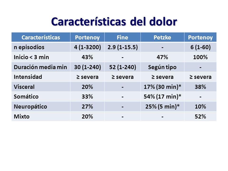 Características del dolor CaracterísticasPortenoyFinePetzkePortenoy n episodios4 (1-3200)2.9 (1-15.5)-6 (1-60) Inicio < 3 min43%-47%100% Duración media min30 (1-240)52 (1-240)Según tipo- Intensidad severa Visceral20%-17% (30 min)*38% Somático33%-54% (17 min)*- Neuropático27%-25% (5 min)*10% Mixto20%--52%