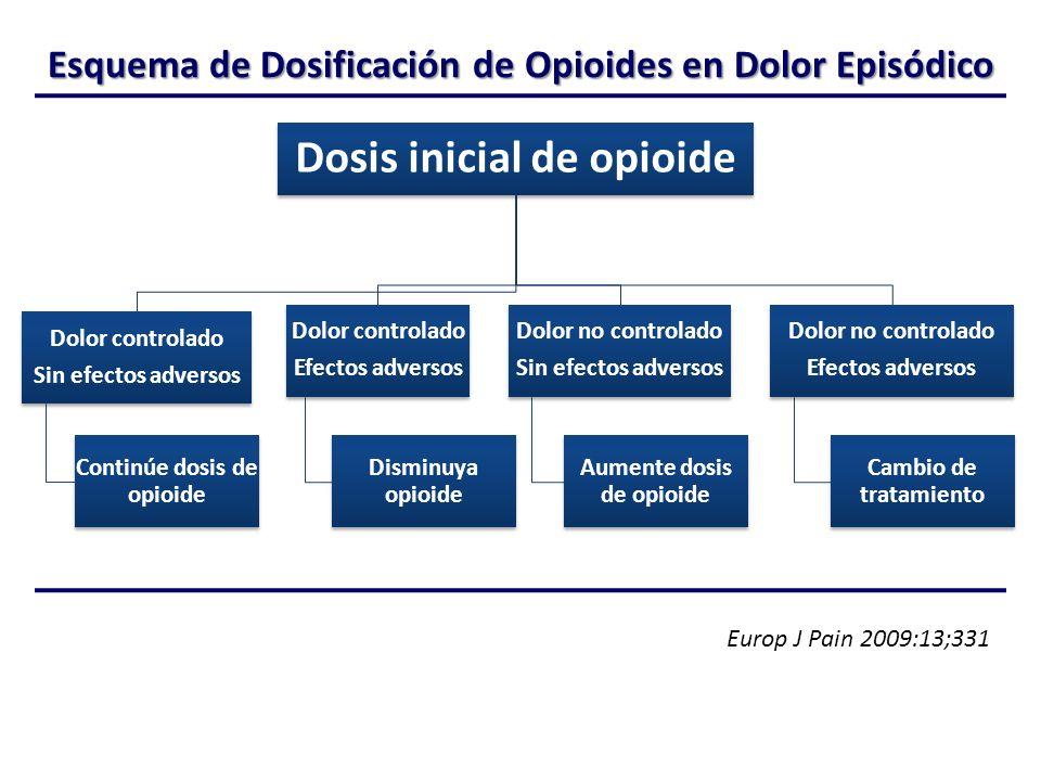 Esquema de Dosificación de Opioides en Dolor Episódico Dosis inicial de opioide Dolor controlado Sin efectos adversos Continúe dosis de opioide Dolor controlado Efectos adversos Disminuya opioide Dolor no controlado Sin efectos adversos Aumente dosis de opioide Dolor no controlado Efectos adversos Cambio de tratamiento Europ J Pain 2009:13;331