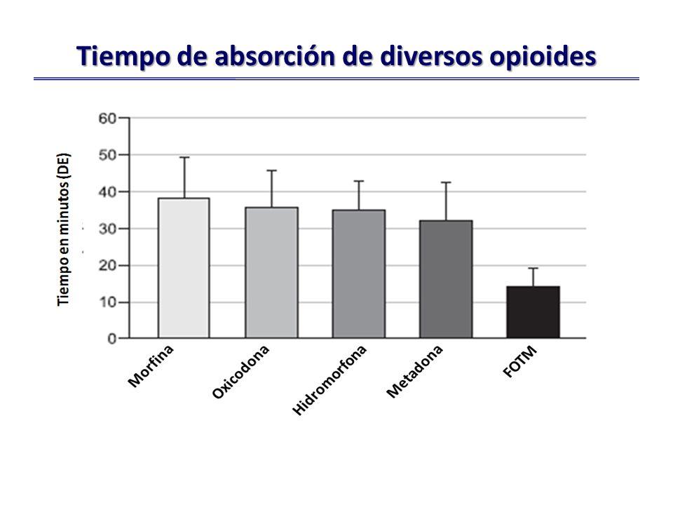 Tiempo de absorción de diversos opioides