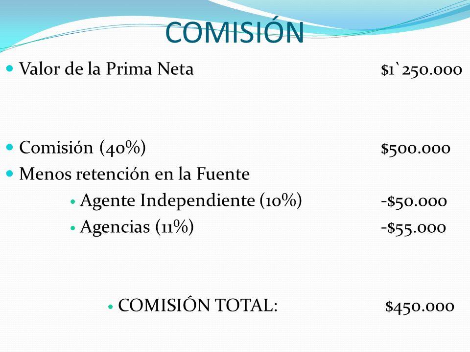 COMISIÓN Valor de la Prima Neta$1`250.000 Comisión (40%)$500.000 Menos retención en la Fuente Agente Independiente (10%)-$50.000 Agencias (11%)-$55.00