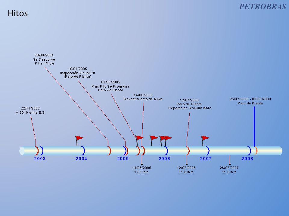 Hitos 22-11-2002Entra en Servicio Torre Contactora V-3010 1 2 3 4 5 6 20-08-2004Se descubre Pit en Niple 19-01-2005Se constata Pit mediante Inspección visual en Paro de Planta 01-05-2005En Medición de Espesores se detectan mas Pits, se programa Paro de Planta 14-06-2005Se reviste Niple en Paro de Planta 12-07-2006Se inspecciona y repara revestimiento 25-02-2008Se reemplaza niple, se inspecciona torre 100%, y se reviste zonas corroidas 1 6 2 3 45 PETROBRAS