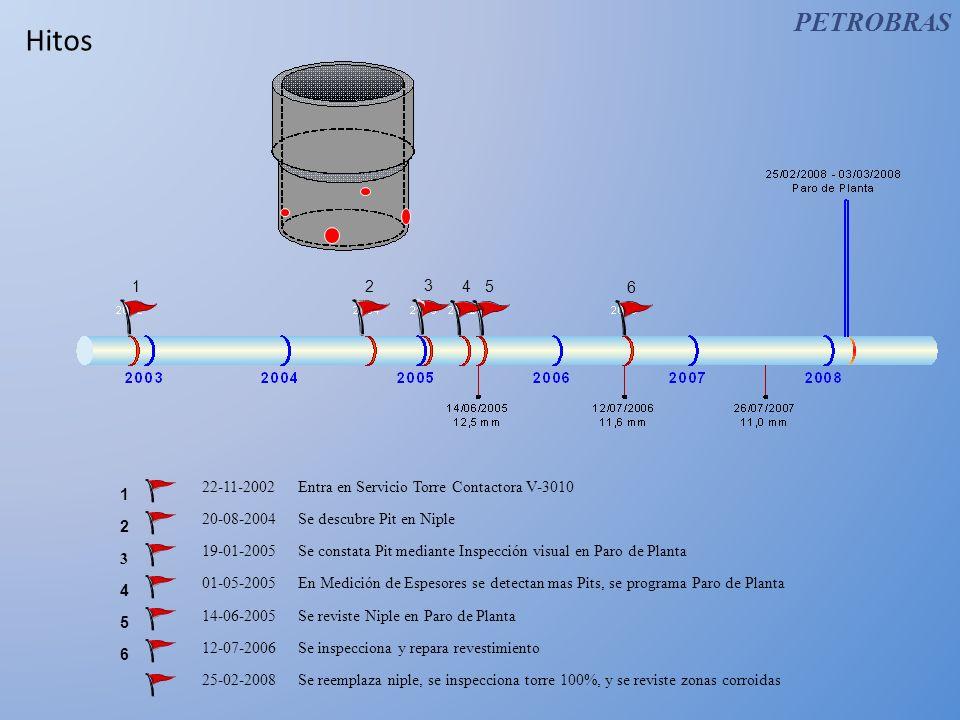 Historial 20-08-04Durante tareas de medición de espesores correspondientes al Plan Anual de Control de Espesores se detectó un punto de perdida de espesor localizado en el niple de salida de Amina de la torre Contactora V-3010.