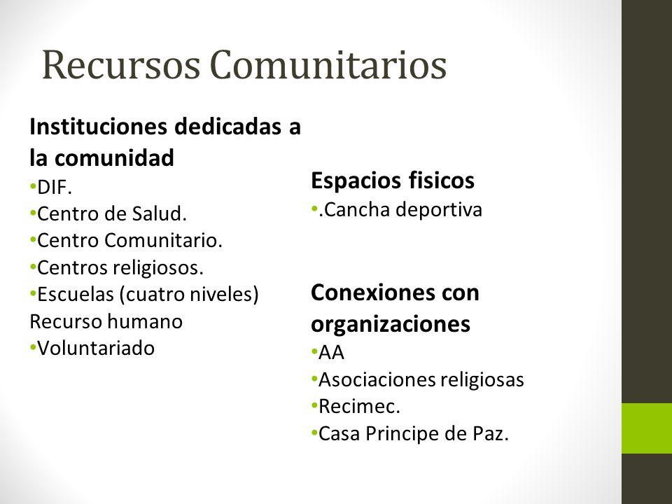 Recursos Comunitarios Instituciones dedicadas a la comunidad DIF. Centro de Salud. Centro Comunitario. Centros religiosos. Escuelas (cuatro niveles) R