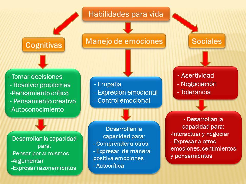Habilidades para vida -Tomar decisiones - Resolver problemas -Pensamiento crítico - Pensamiento creativo -Autoconocimiento -Tomar decisiones - Resolve