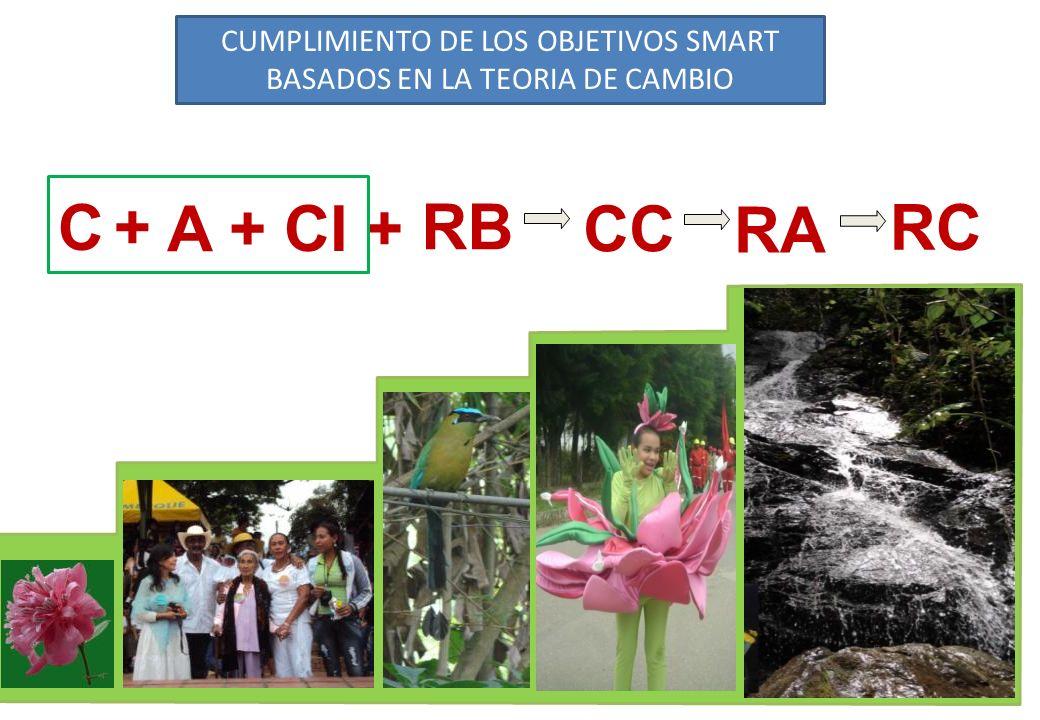 C +C + CC RA RC A + RB CI + CUMPLIMIENTO DE LOS OBJETIVOS SMART BASADOS EN LA TEORIA DE CAMBIO