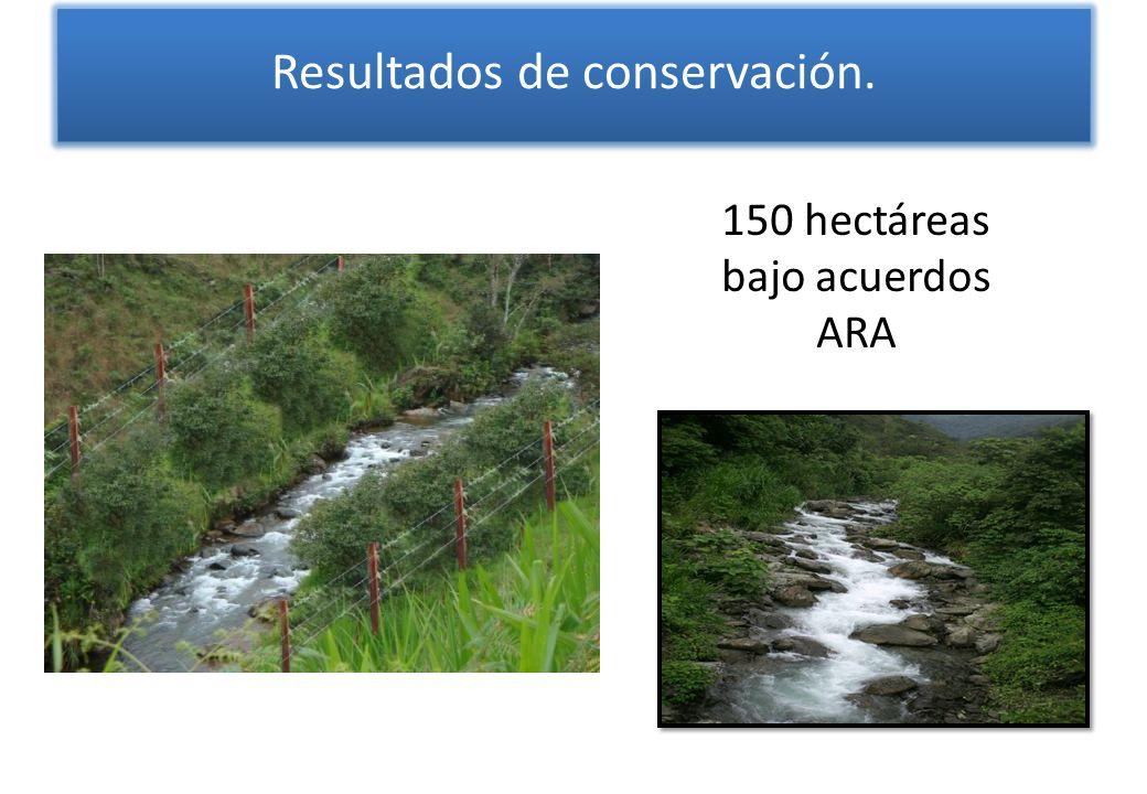 Resultados de conservación. 150 hectáreas bajo acuerdos ARA