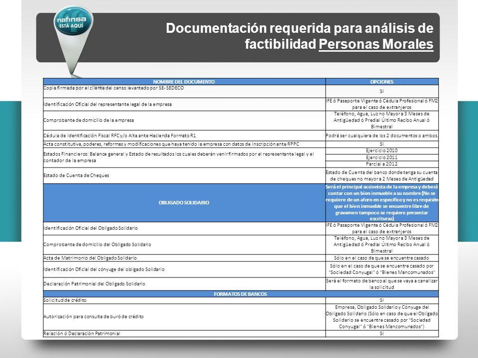 NOMBRE DEL DOCUMENTOOPCIONES Copia firmada por el cliente del censo levantado por SE- SEDECO SI Identificación Oficial del representante legal de la e