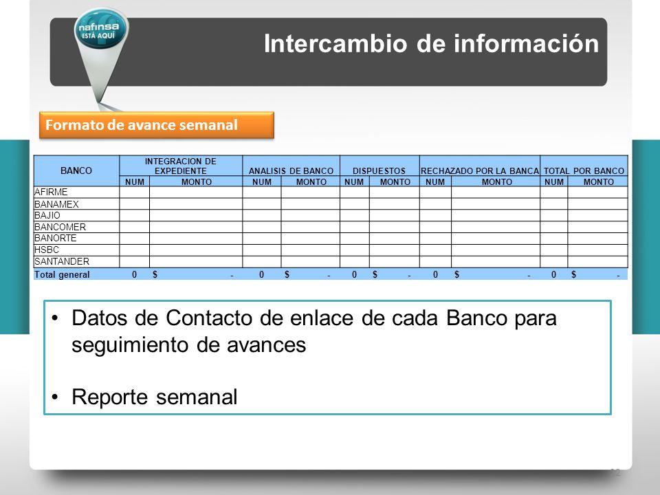 22 BANCO INTEGRACION DE EXPEDIENTEANALISIS DE BANCODISPUESTOSRECHAZADO POR LA BANCATOTAL POR BANCO NUM MONTONUM MONTONUM MONTONUM MONTONUM MONTO AFIRME BANAMEX BAJIO BANCOMER BANORTE HSBC SANTANDER Total general0 $ -0 0 0 0 Intercambio de información Datos de Contacto de enlace de cada Banco para seguimiento de avances Reporte semanal Formato de avance semanal