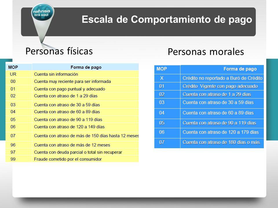 Escala de Comportamiento de pago Personas físicas Personas morales