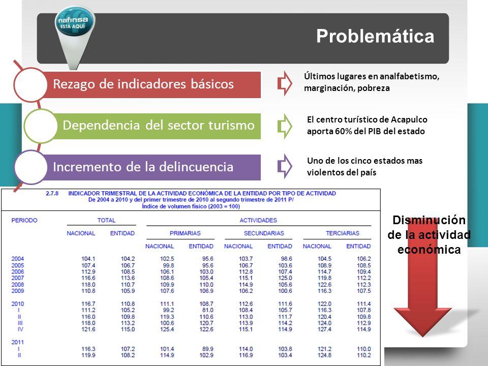 Problemática Disminución de la actividad económica Últimos lugares en analfabetismo, marginación, pobreza El centro turístico de Acapulco aporta 60% del PIB del estado Rezago de indicadores básicos Dependencia del sector turismo Incremento de la delincuencia Uno de los cinco estados mas violentos del país