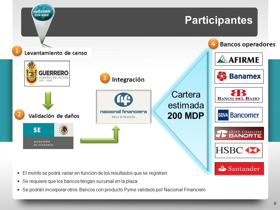 Levantamiento de censo Bancos operadores El monto se podrá variar en función de los resultados que se registren Se requiere que los bancos tengan sucu