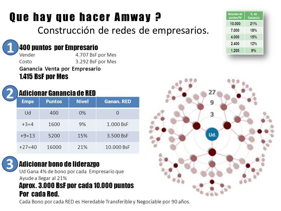 Que hay que hacer Amway ? Construcción de redes de empresarios. 400 puntos por Empresario Vender4.707 BsF por Mes Costo3.292 BsF por Mes Ganancia Vent
