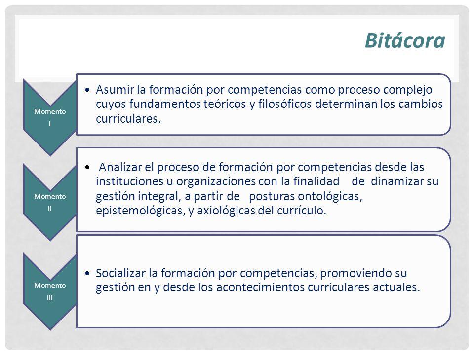 Bitácora Momento I Asumir la formación por competencias como proceso complejo cuyos fundamentos teóricos y filosóficos determinan los cambios curricul