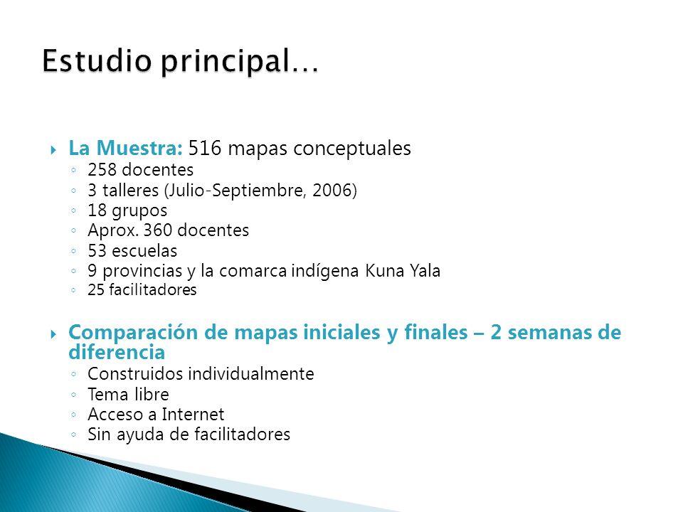 La Muestra: 516 mapas conceptuales 258 docentes 3 talleres (Julio-Septiembre, 2006) 18 grupos Aprox. 360 docentes 53 escuelas 9 provincias y la comarc