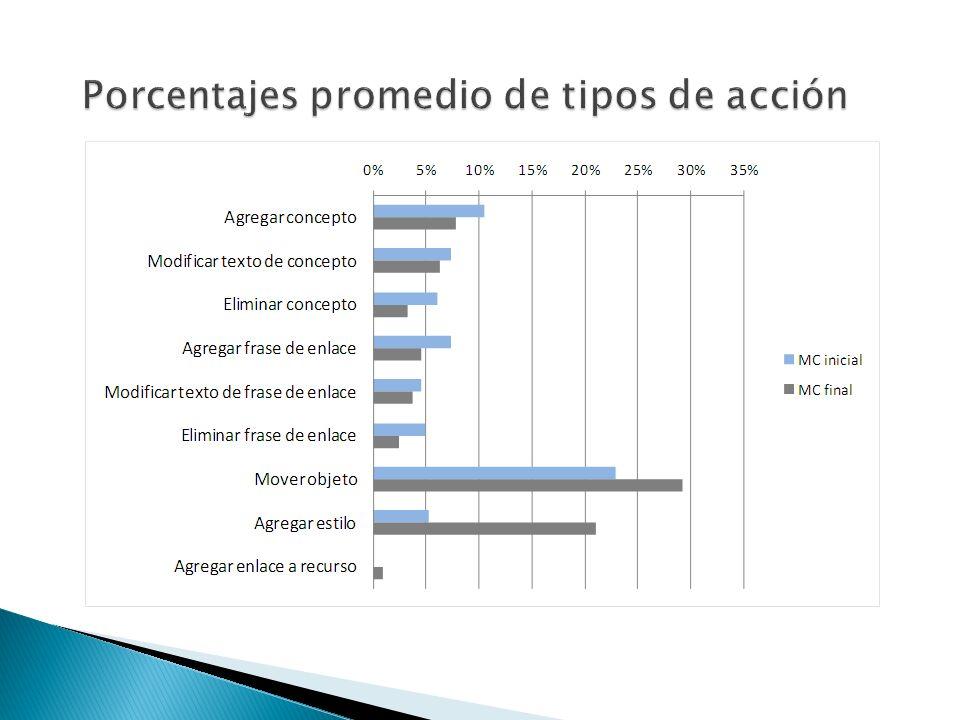 Porcentajes promedio de tipos de acción