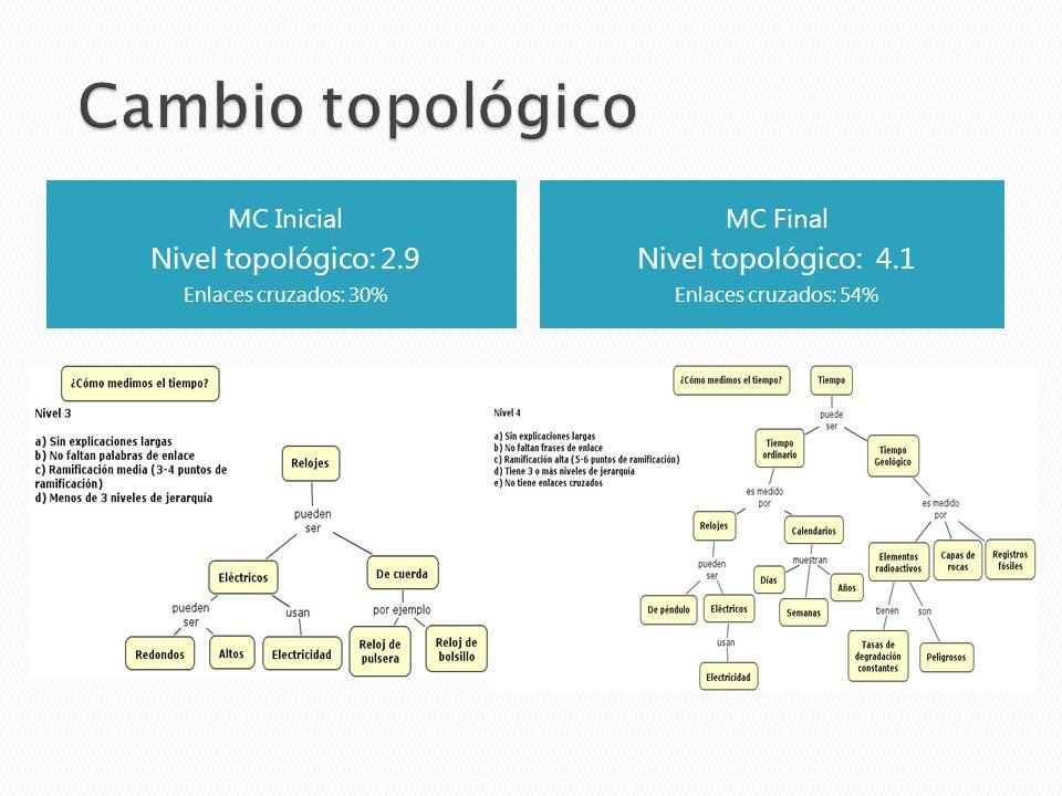 MC Inicial Nivel topológico: 2.9 Enlaces cruzados: 30% MC Final Nivel topológico: 4.1 Enlaces cruzados: 54%