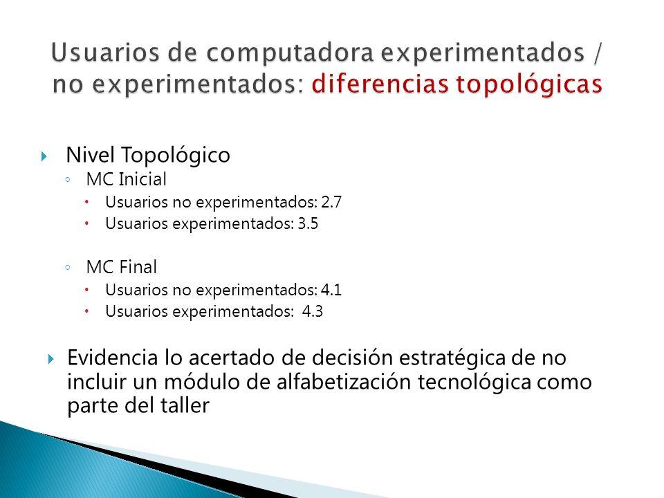 Nivel Topológico MC Inicial Usuarios no experimentados: 2.7 Usuarios experimentados: 3.5 MC Final Usuarios no experimentados: 4.1 Usuarios experimenta