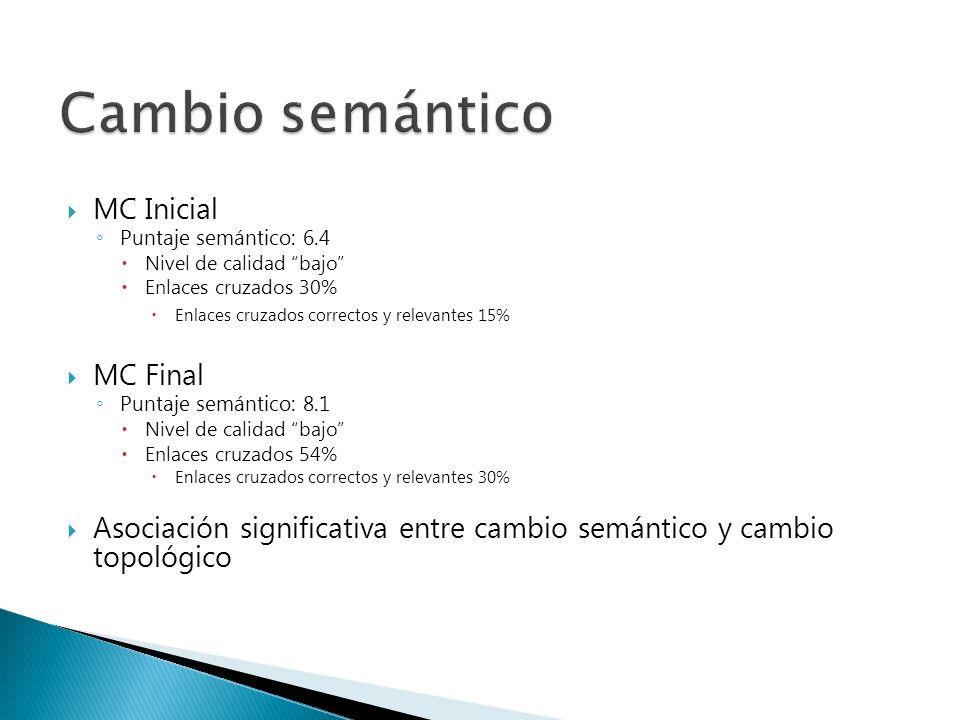 MC Inicial Puntaje semántico: 6.4 Nivel de calidad bajo Enlaces cruzados 30% Enlaces cruzados correctos y relevantes 15% MC Final Puntaje semántico: 8