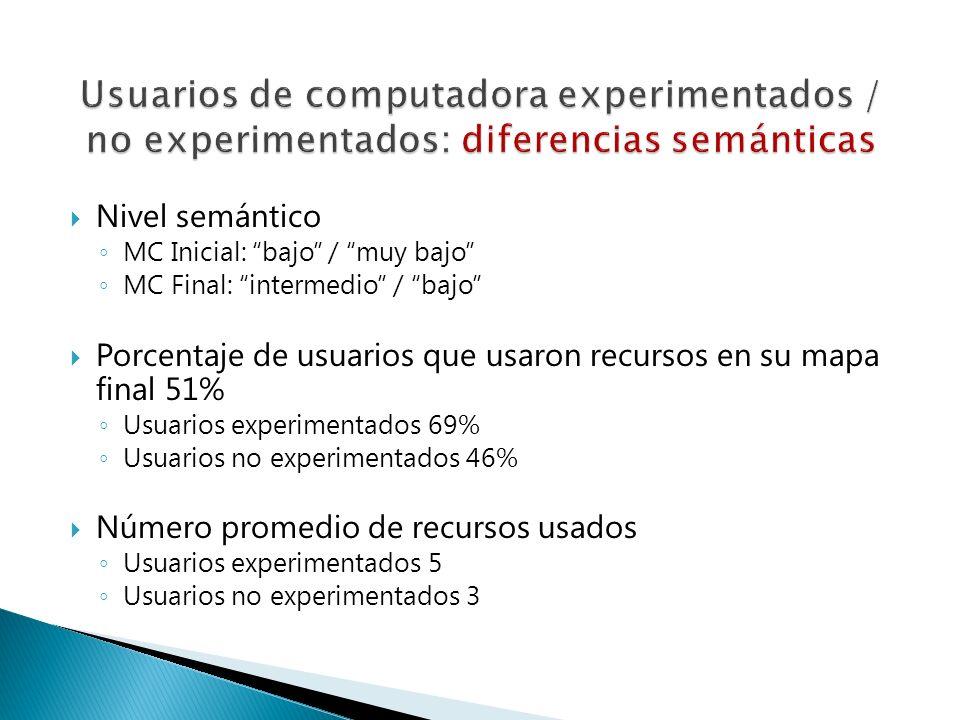 Nivel semántico MC Inicial: bajo / muy bajo MC Final: intermedio / bajo Porcentaje de usuarios que usaron recursos en su mapa final 51% Usuarios exper
