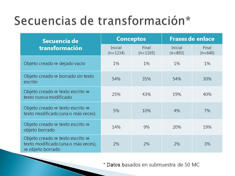 Secuencia de transformación ConceptosFrases de enlace Inicial (n=1334) Final (n=1165) Inicial (n=893) Final (n=640) Objeto creado dejado vacío 1% Objeto creado borrado sin texto escrito 54%35%54%30% Objeto creado texto escrito texto nunca modificado 25%43%19%40% Objeto creado texto escrito texto modificado (una o más veces) 5%10%4%7% Objeto creado texto escrito objeto borrado 14%9%20%19% Objeto creado texto escrito texto modificado (una o más veces), objeto borrado 2% 3% * Datos b asados en submuestra de 50 MC