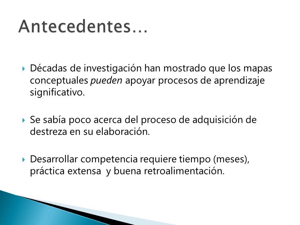 PERMANENCIA DE CONCEPTOS MC InicialMC Final Promedio88%95% Desviación estándar12%5% Intervalo de confianza de 95% 83% - 93% 93% - 97% Núm.