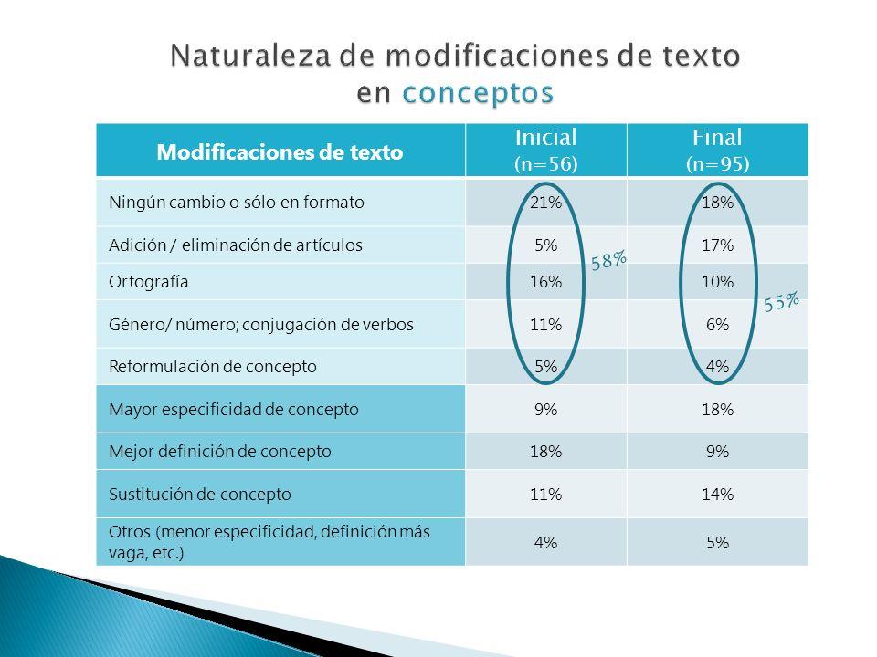 Modificaciones de texto Inicial (n=56) Final (n=95) Ningún cambio o sólo en formato21%18% Adición / eliminación de artículos5%17% Ortografía16%10% Género/ número; conjugación de verbos11%6% Reformulación de concepto5%4% Mayor especificidad de concepto9%18% Mejor definición de concepto18%9% Sustitución de concepto11%14% Otros (menor especificidad, definición más vaga, etc.) 4%5% 58% 55%
