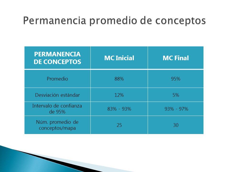 PERMANENCIA DE CONCEPTOS MC InicialMC Final Promedio88%95% Desviación estándar12%5% Intervalo de confianza de 95% 83% - 93% 93% - 97% Núm. promedio de