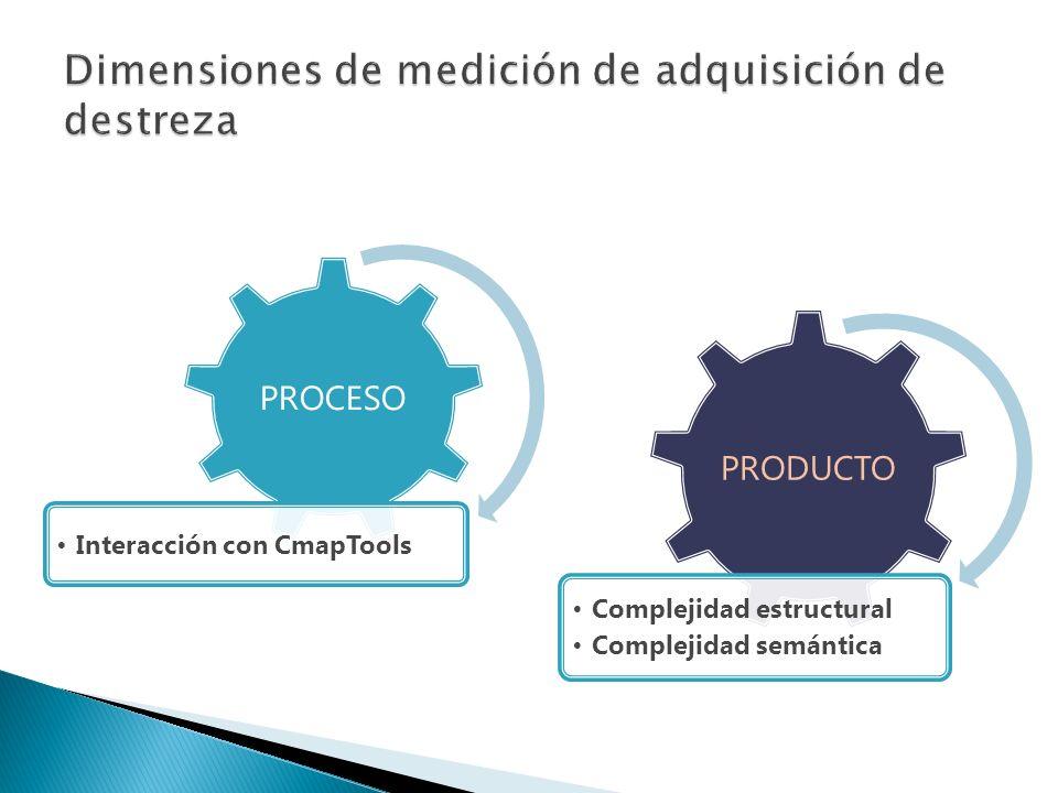 PROCESO Interacción con CmapTools PRODUCTO Complejidad estructural Complejidad semántica