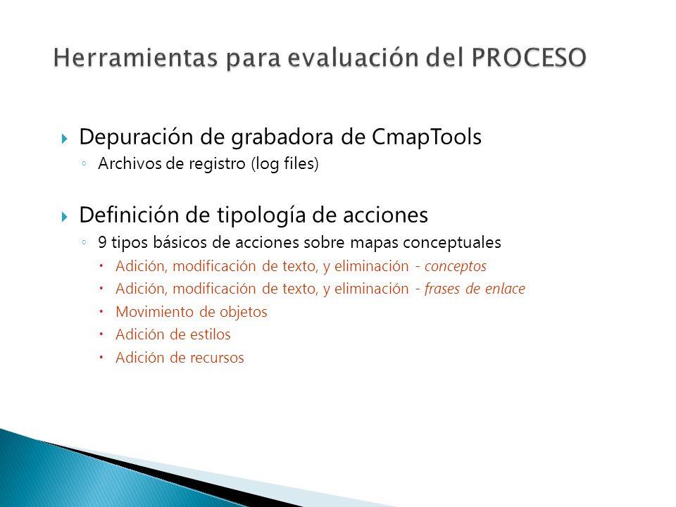 Depuración de grabadora de CmapTools Archivos de registro (log files) Definición de tipología de acciones 9 tipos básicos de acciones sobre mapas conc