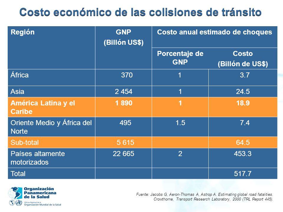 Costo económico de las colisiones de tránsito Fuente: Jacobs G, Aeron-Thomas A, Astrop A. Estimating global road fatalities. Crowthorne, Transport Res