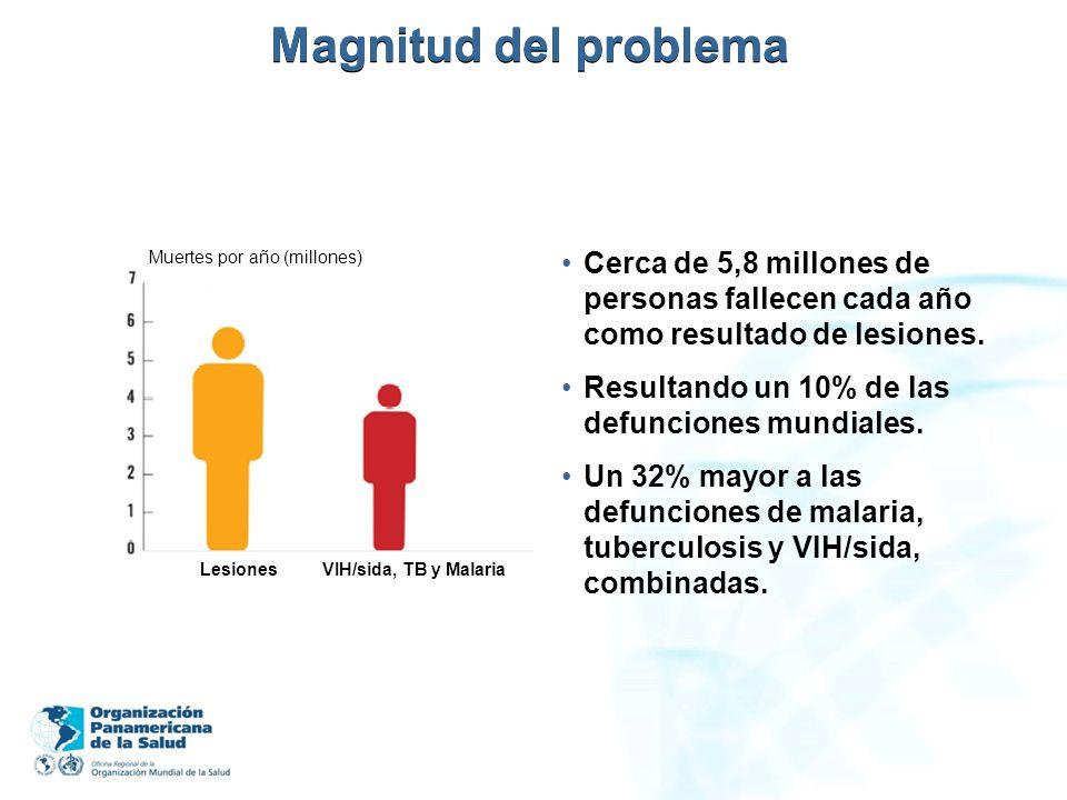 Magnitud del problema Muertes por año (millones) Lesiones VIH/sida, TB y Malaria Cerca de 5,8 millones de personas fallecen cada año como resultado de