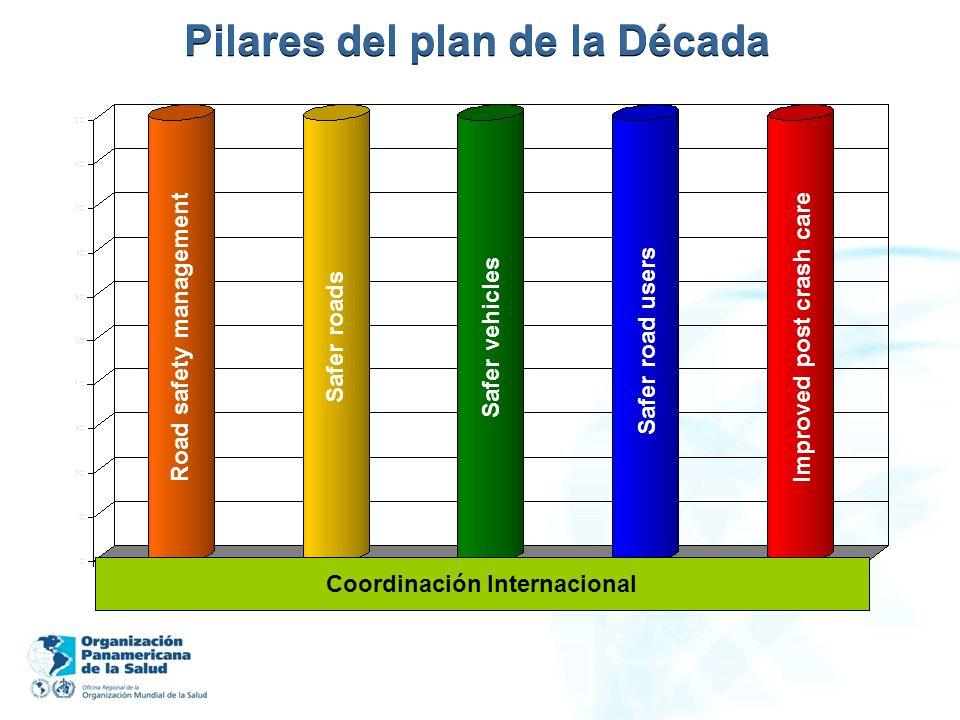 Pilares del plan de la Década Road safety management Safer roads Safer vehicles Safer road users Improved post crash care Coordinación Internacional