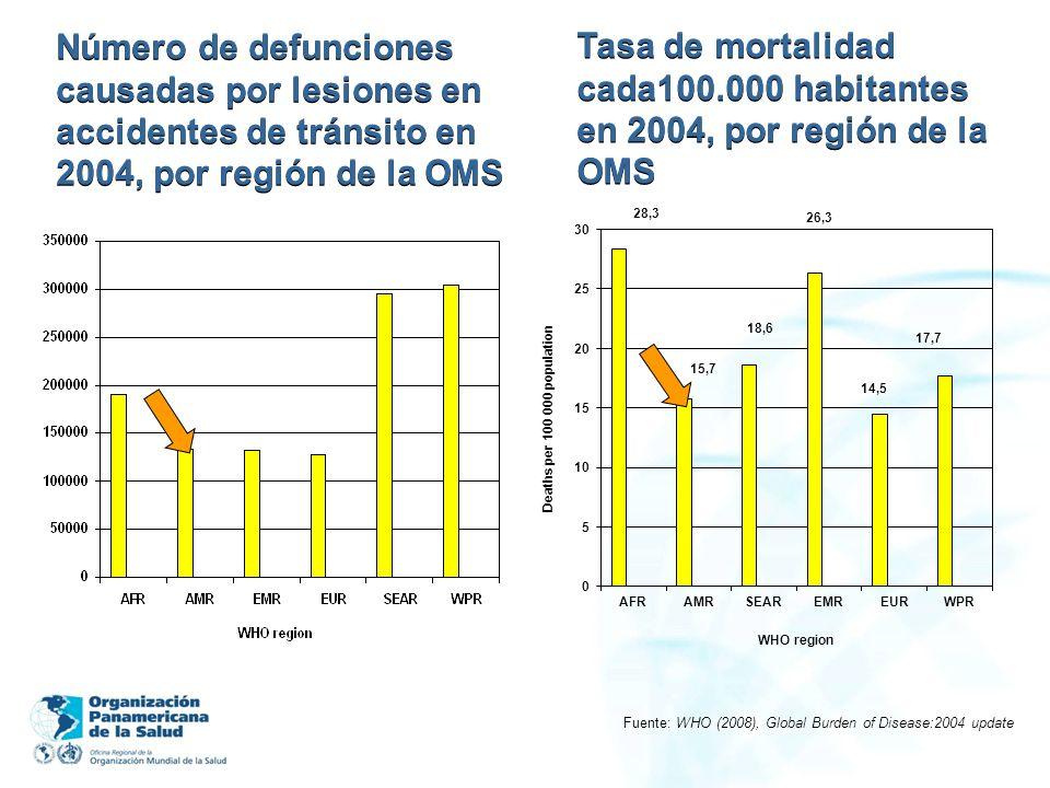 Número de defunciones causadas por lesiones en accidentes de tránsito en 2004, por región de la OMS Fuente: WHO (2008), Global Burden of Disease:2004