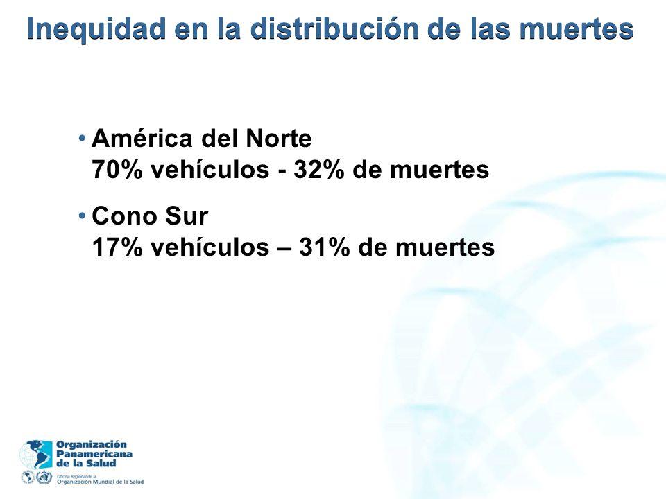 Inequidad en la distribución de las muertes América del Norte 70% vehículos - 32% de muertes Cono Sur 17% vehículos – 31% de muertes