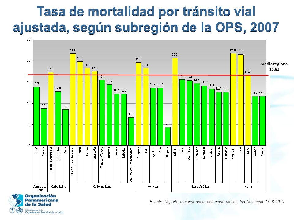 Media regional 15.82 Tasa de mortalidad por tránsito vial ajustada, según subregión de la OPS, 2007 Fuente: Reporte regional sobre seguridad vial en l