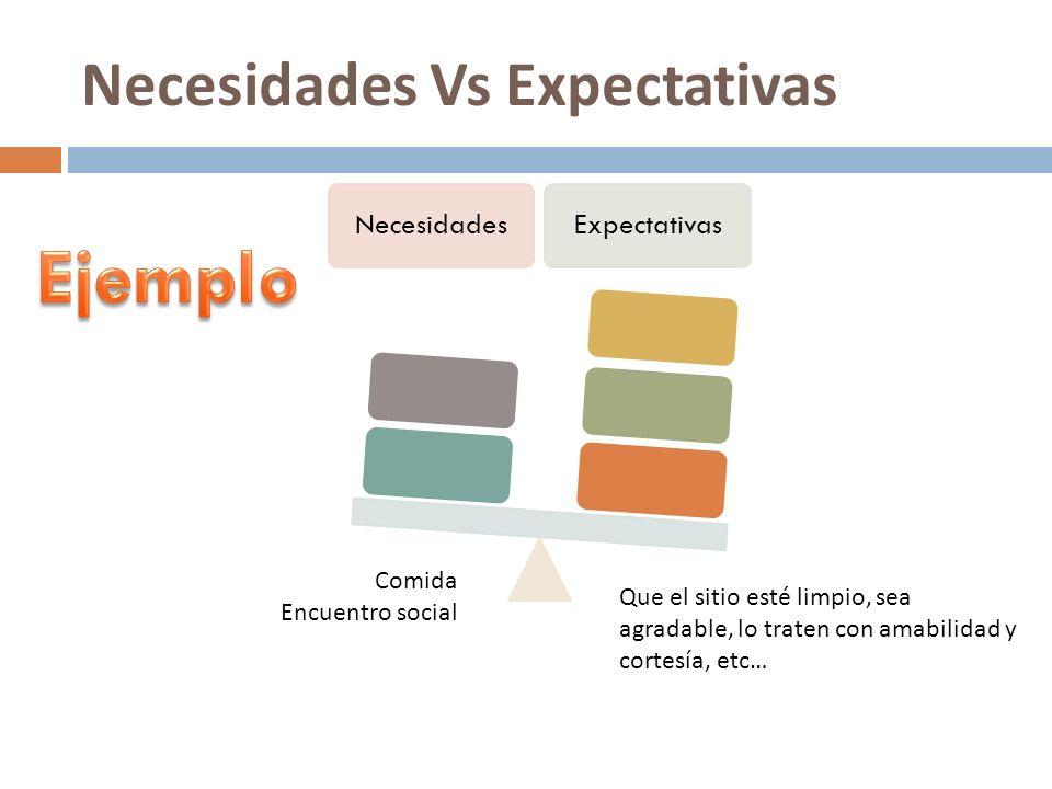 Necesidades Vs Expectativas NecesidadesExpectativas Comida Encuentro social Que el sitio esté limpio, sea agradable, lo traten con amabilidad y cortes