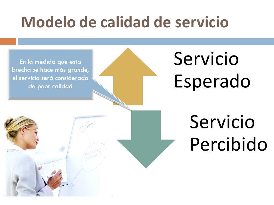 Modelo de calidad de servicio Servicio Esperado Servicio Percibido En la medida que esta brecha se hace más grande, el servicio será considerado de pe