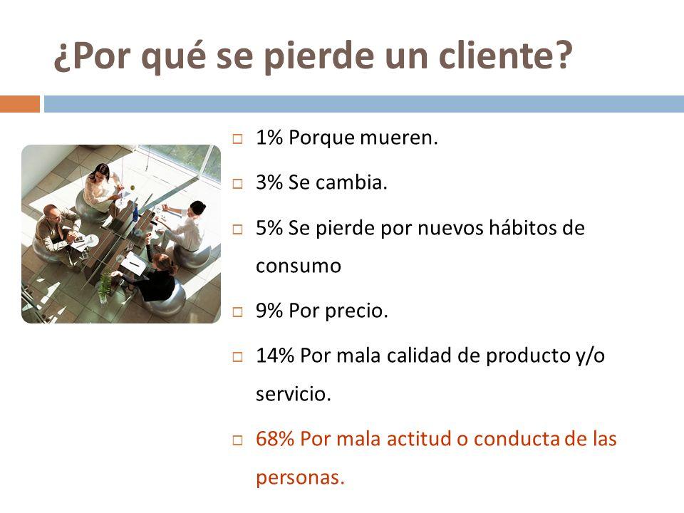1% Porque mueren. 3% Se cambia. 5% Se pierde por nuevos hábitos de consumo 9% Por precio. 14% Por mala calidad de producto y/o servicio. 68% Por mala