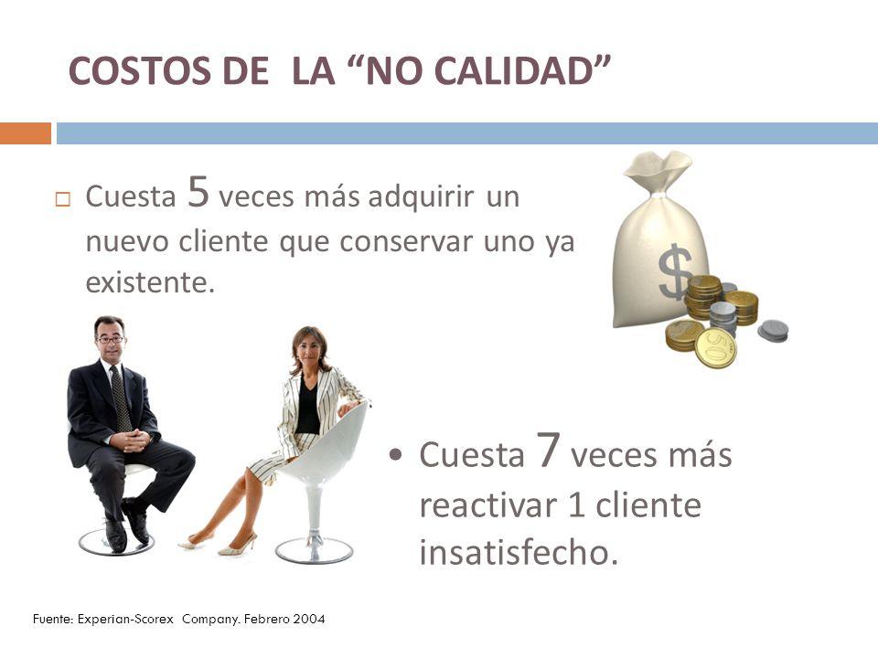 COSTOS DE LA NO CALIDAD Cuesta 5 veces más adquirir un nuevo cliente que conservar uno ya existente. Cuesta 7 veces más reactivar 1 cliente insatisfec