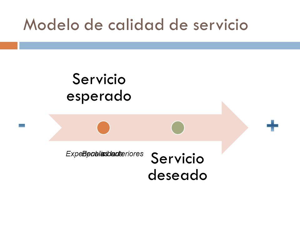 Modelo de calidad de servicio Servicio esperado Servicio deseado Experiencias anteriorespublicidadBoca a boca