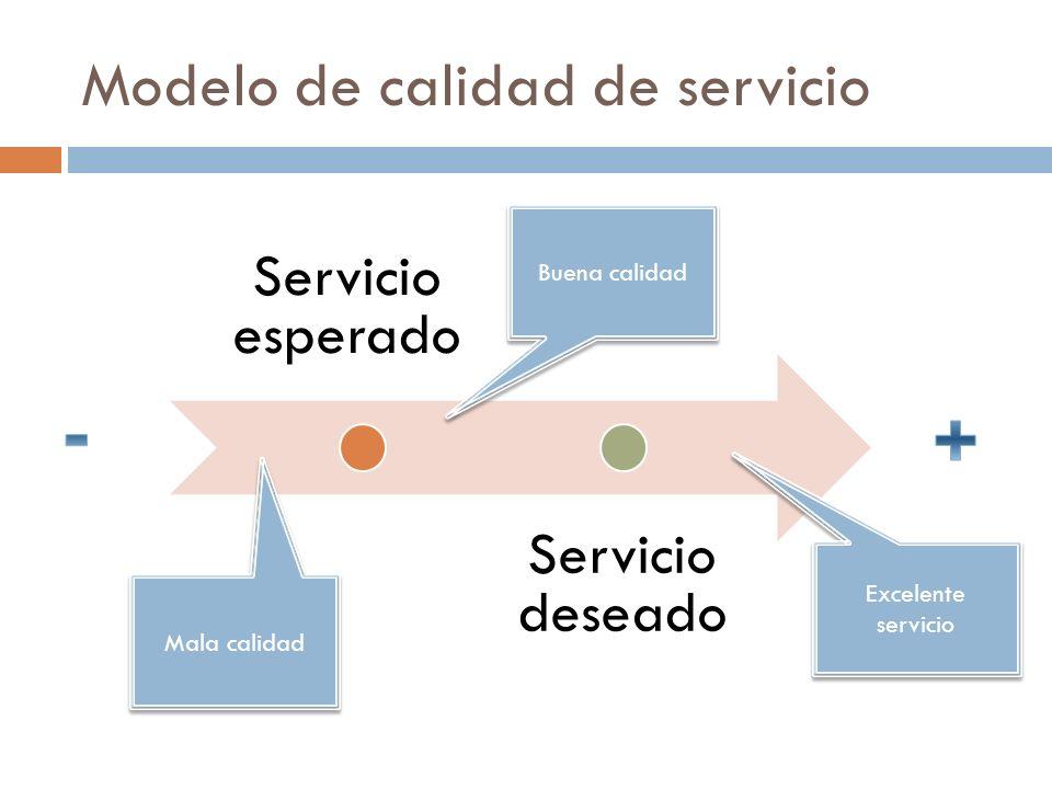 Modelo de calidad de servicio Servicio esperado Servicio deseado Mala calidad Buena calidad Excelente servicio Excelente servicio