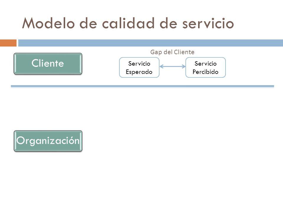 Modelo de calidad de servicio Gap del Cliente ClienteOrganización Servicio Esperado Servicio Percibido