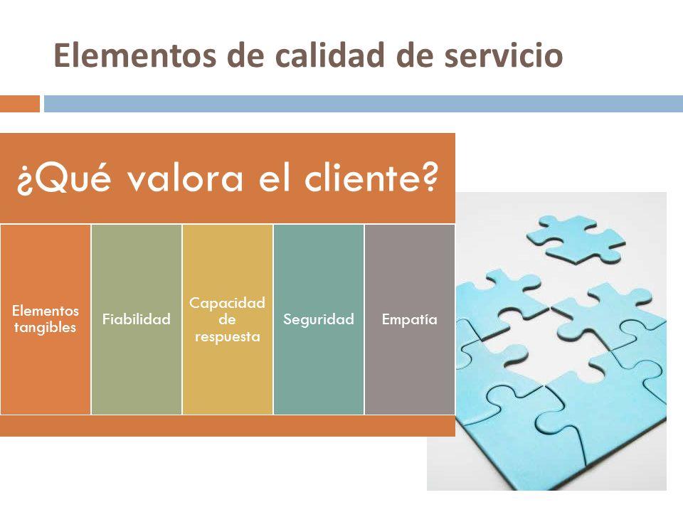 Elementos de calidad de servicio ¿Qué valora el cliente? Elementos tangibles Fiabilidad Capacidad de respuesta SeguridadEmpatía