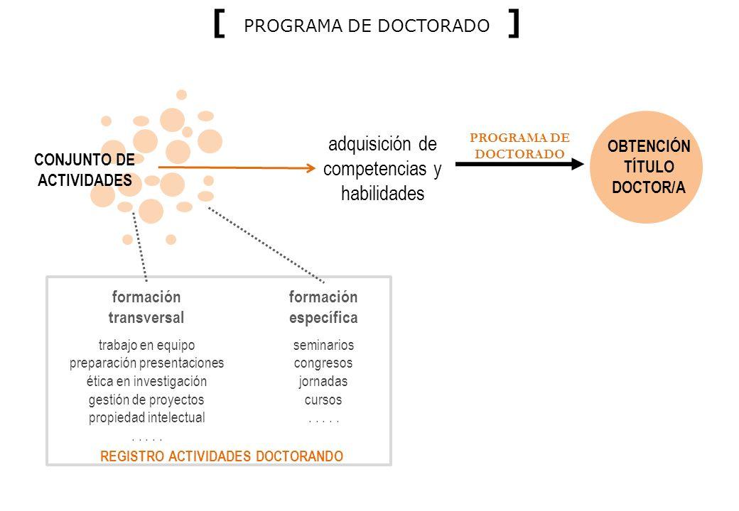 CONJUNTO DE ACTIVIDADES adquisición de competencias y habilidades OBTENCIÓN TÍTULO DOCTOR/A formación específica formación transversal seminarios congresos jornadas cursos.....