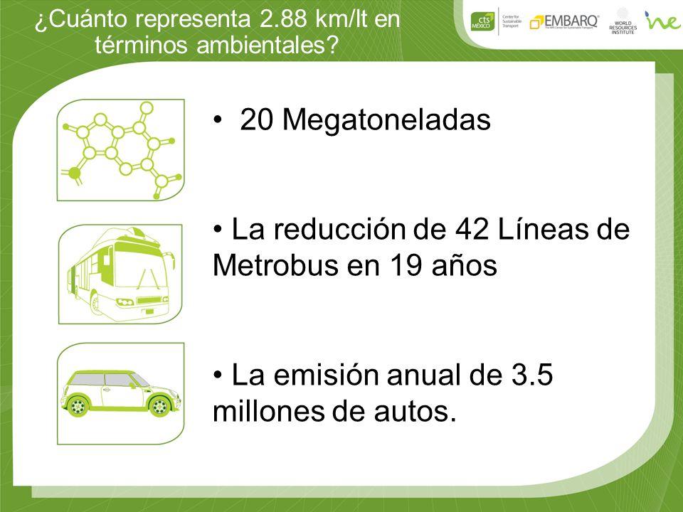 ¿Cuánto representa 2.88 km/lt en términos ambientales? 20 Megatoneladas La reducción de 42 Líneas de Metrobus en 19 años La emisión anual de 3.5 millo