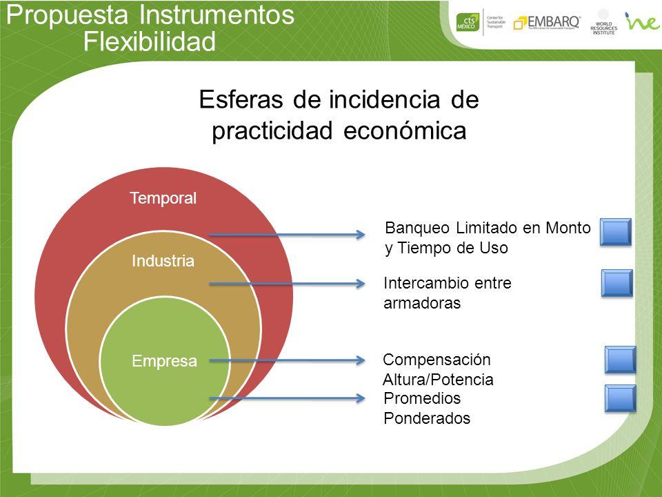 Propuesta Instrumentos Flexibilidad Temporal Industria Empresa Esferas de incidencia de practicidad económica Promedios Ponderados Compensación Altura/Potencia Intercambio entre armadoras Banqueo Limitado en Monto y Tiempo de Uso