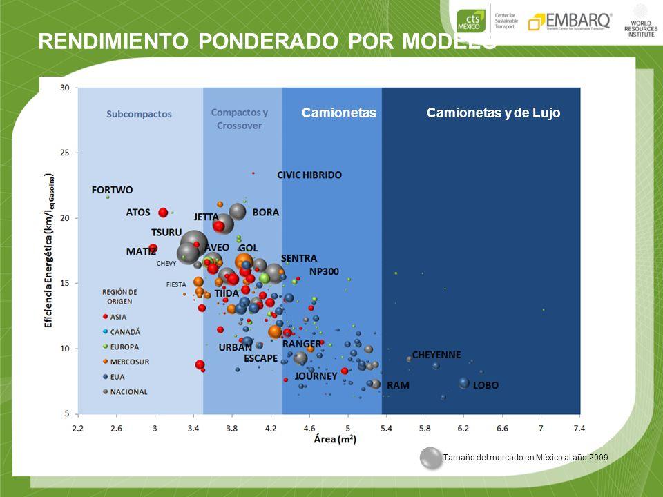 RENDIMIENTO PONDERADO POR MODELO Camionetas y de LujoCamionetas Tamaño del mercado en México al año 2009