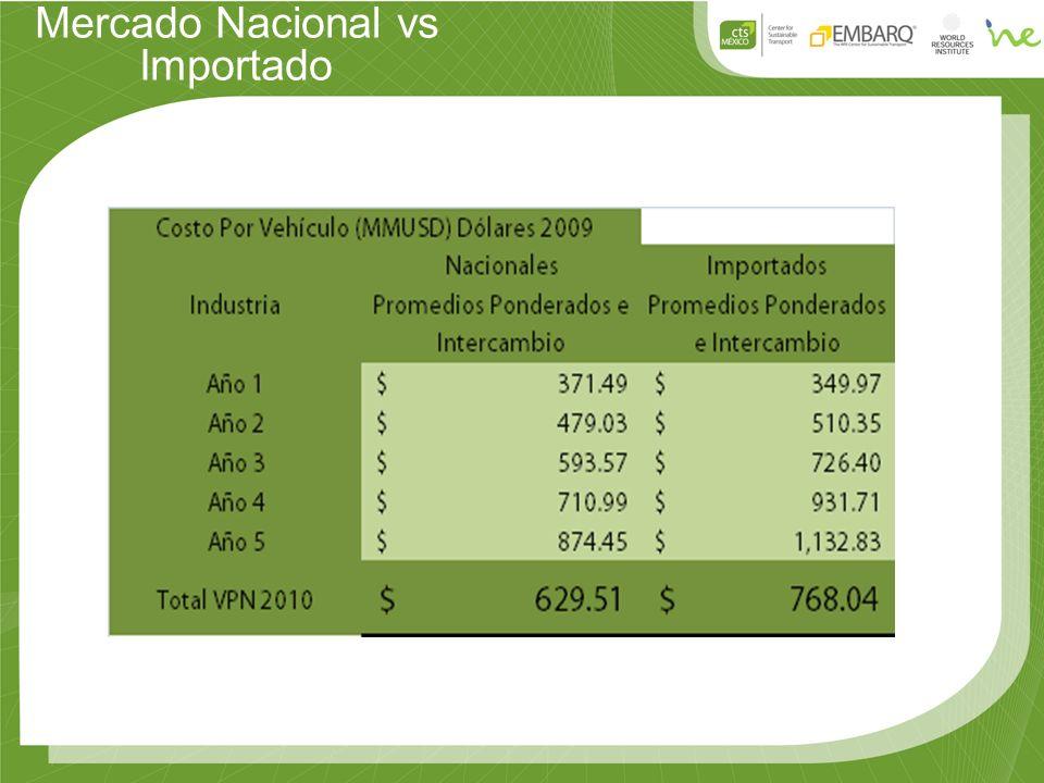 Mercado Nacional vs Importado