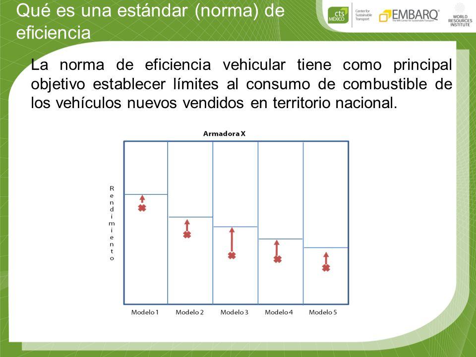 Qué es una estándar (norma) de eficiencia La norma de eficiencia vehicular tiene como principal objetivo establecer límites al consumo de combustible de los vehículos nuevos vendidos en territorio nacional.