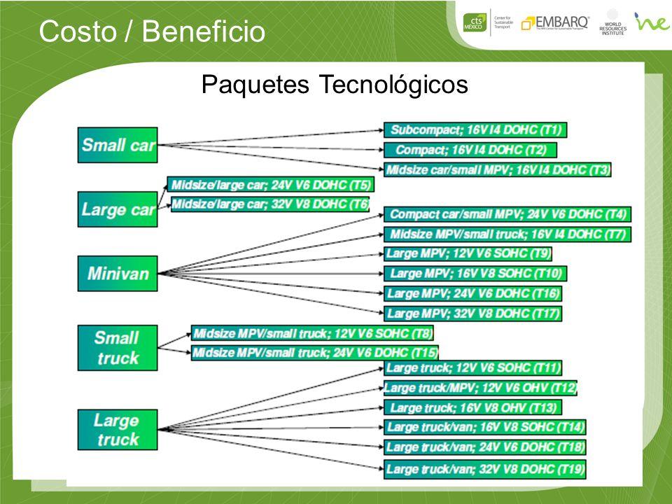 Costo / Beneficio Paquetes Tecnológicos